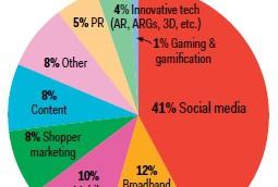 marketersurvey