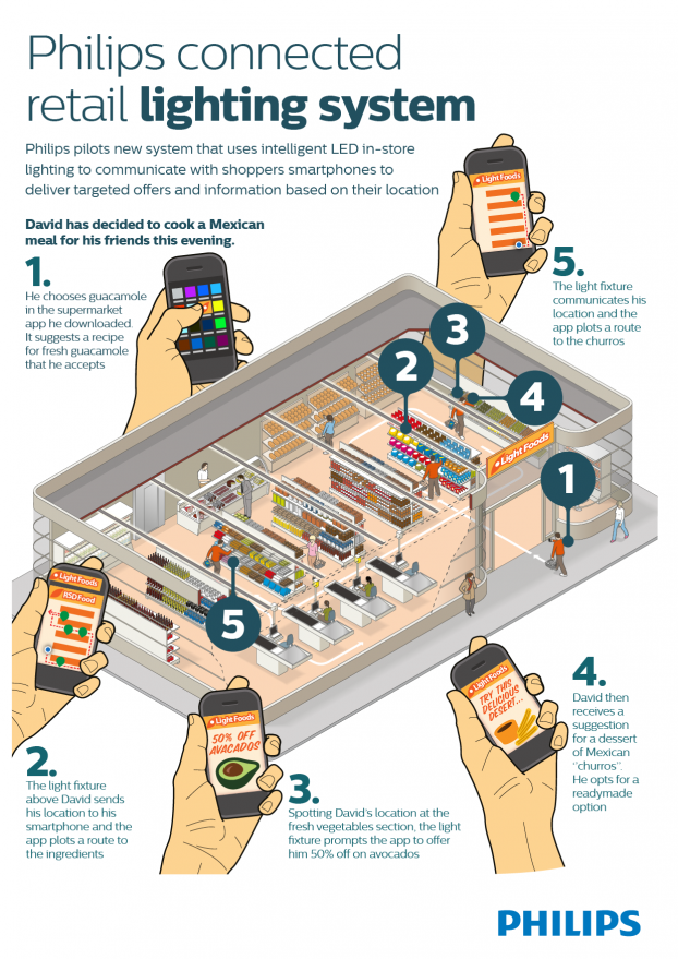 Philips Connected retail lighting system_infographic_FINAL_14022014