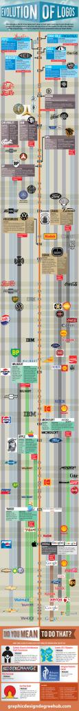 the evolution of logos