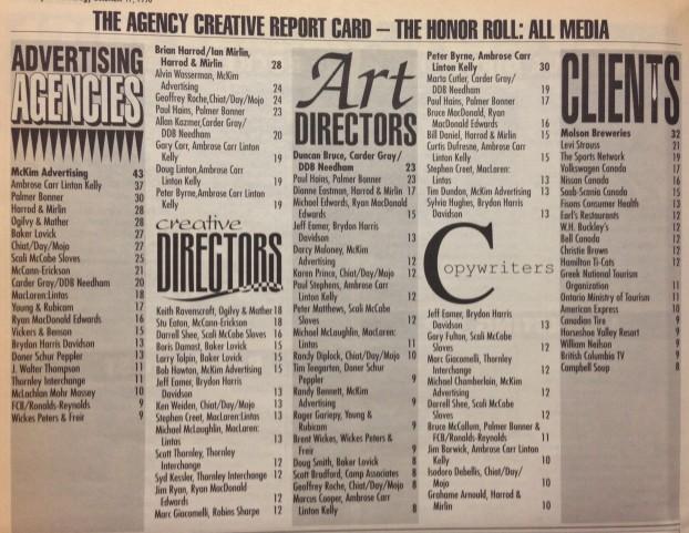 Creative report card