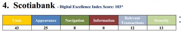 Ipsos Scotibank