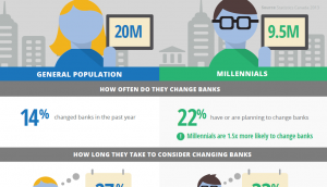 Retail banking infographic