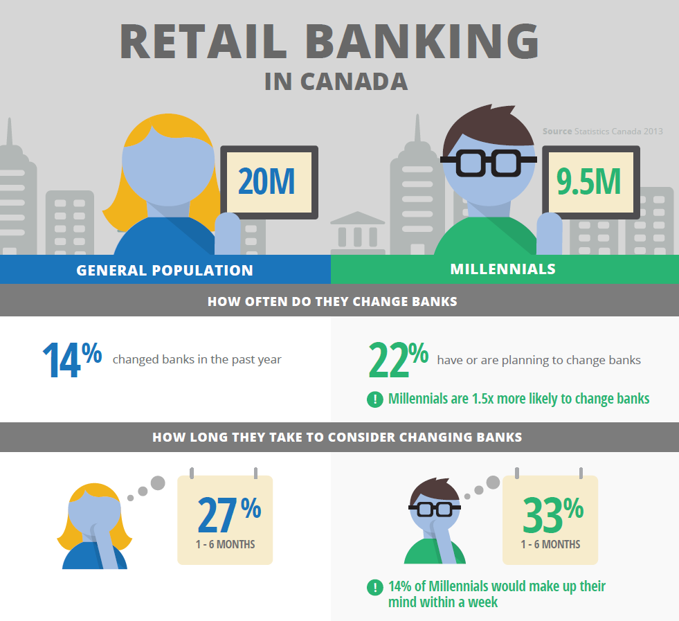 Td Visa Infinite >> Infographic: banking on the fickle millennial » strategy