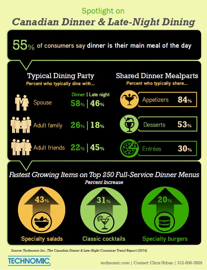 Dinner infographic