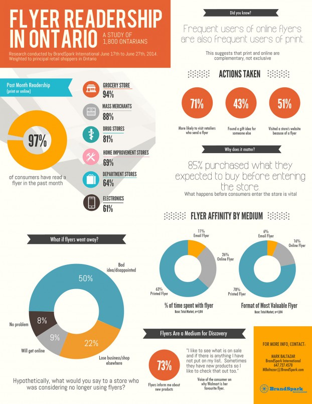 Ontario consumers prefer traditional flyers to online versions