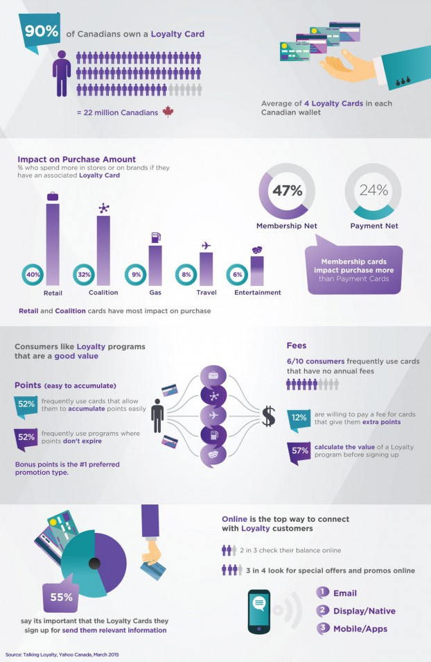 TalkingLoyalty_infographic