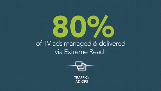 OVER 5,000 VIDEOS go into the Extreme Reach platform every day for delivery to some of the 20,000 media destinations in its system.