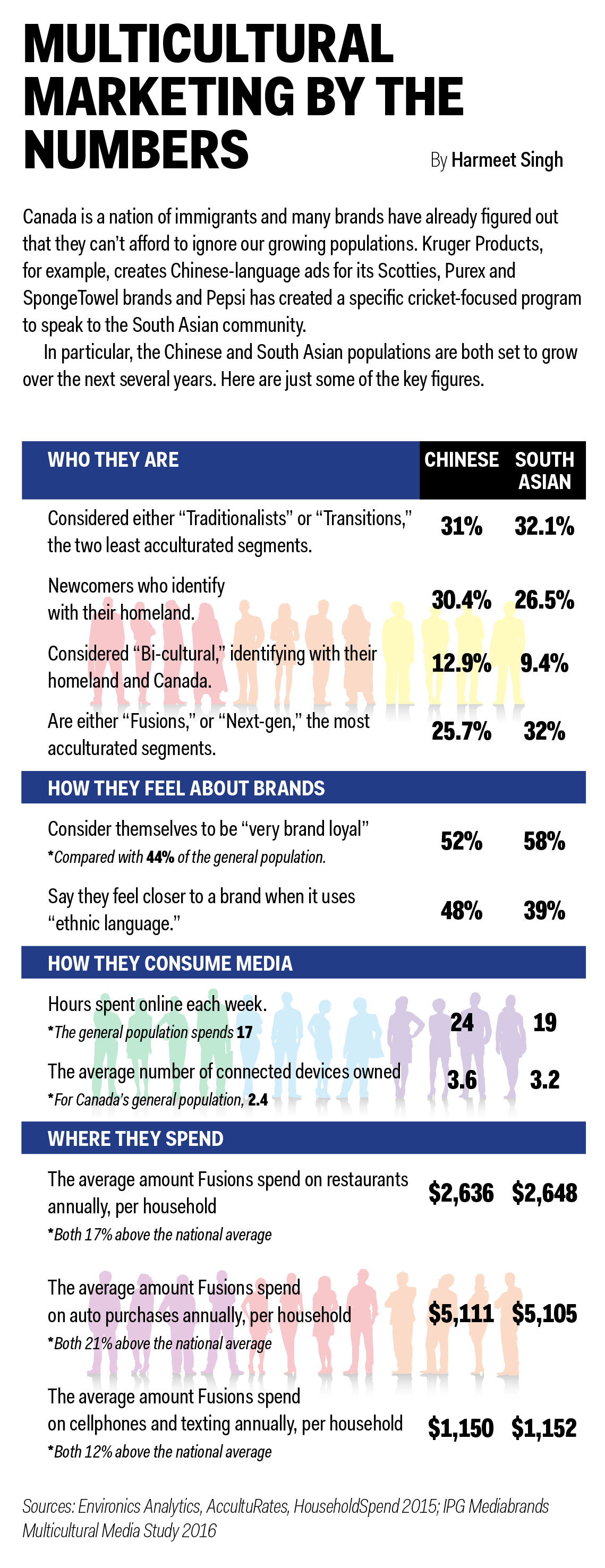 infographic, niche audiences, marketing, multicultural marketing, asian canadians, chinese canadians, canadian marketing, canadian audiences, canadian marketing