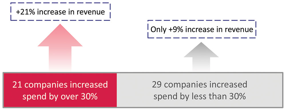 There was an 81% correlation between increased TV spend and increased revenue, with 17 of 21 companies up in both spend and revenue.