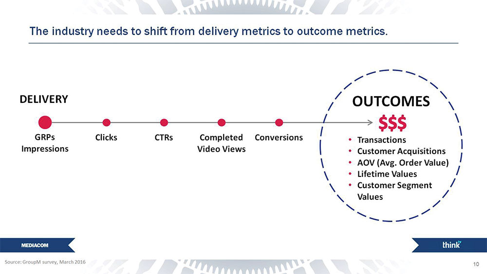 Industry use of web metrics as valuable outcomes shifts focus away from sales and revenue outcomes critical to delivering ROI.