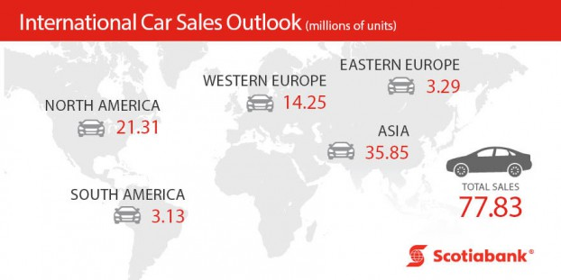 Scotiabank-Canadian auto sales to edge down in 2017- Scotiabank