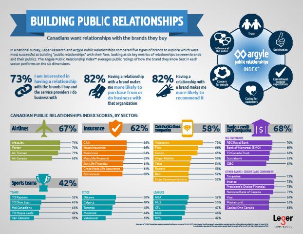 Building Public Relationships