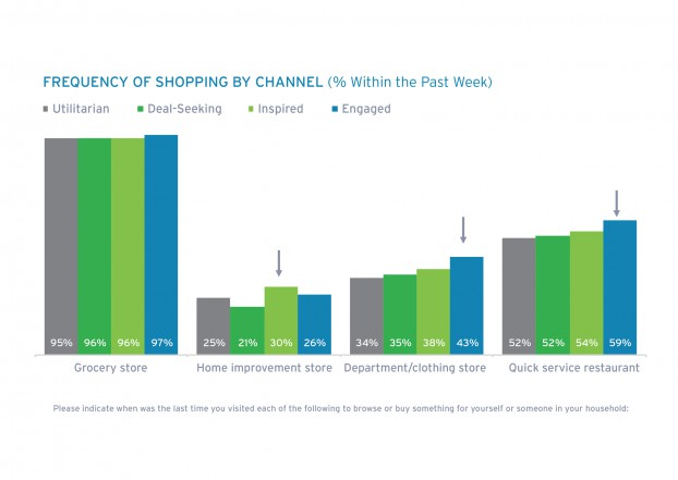 graph frequency by shopping