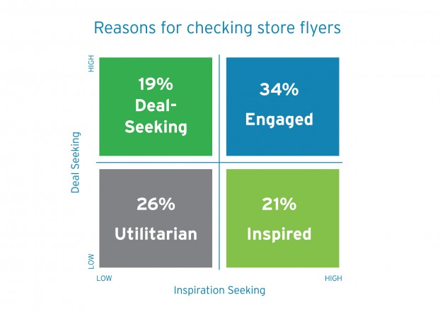 matrix reason for checking store flyers