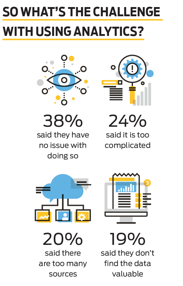 Fast Facts: Old data trumps big data for many CMOs » strategy