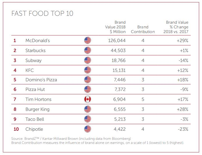 Fast Food top 10