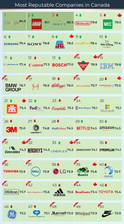 Top50brands