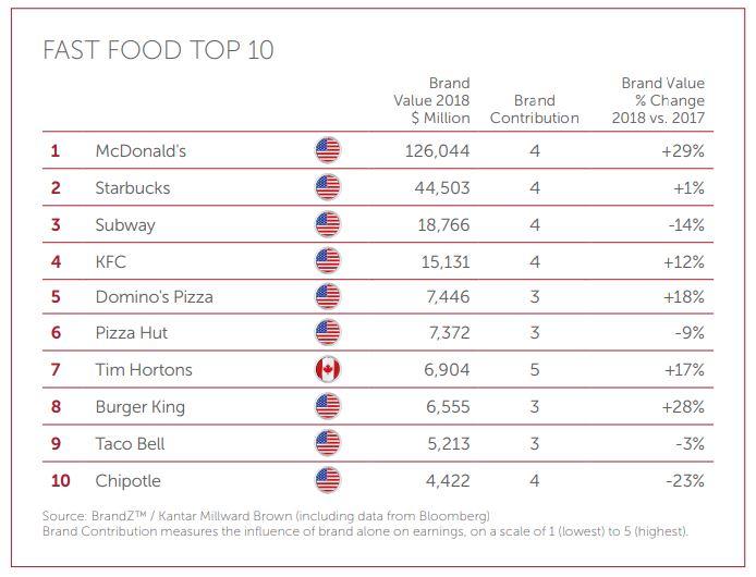 Fast Food top 10