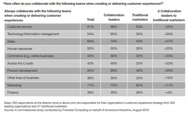 Accenture-study