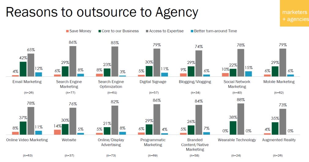 Reasons to outsource