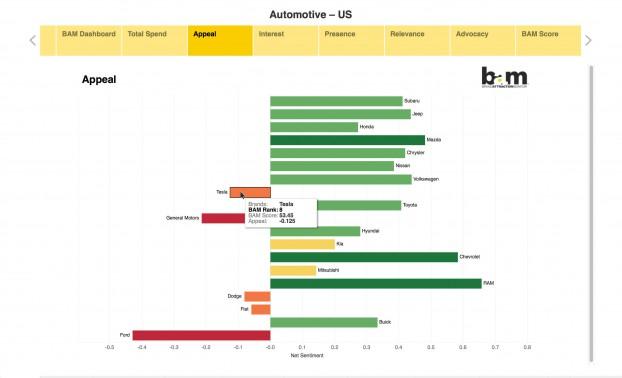 Mass Minority-Introducing BAM- Brand Attraction Monitor