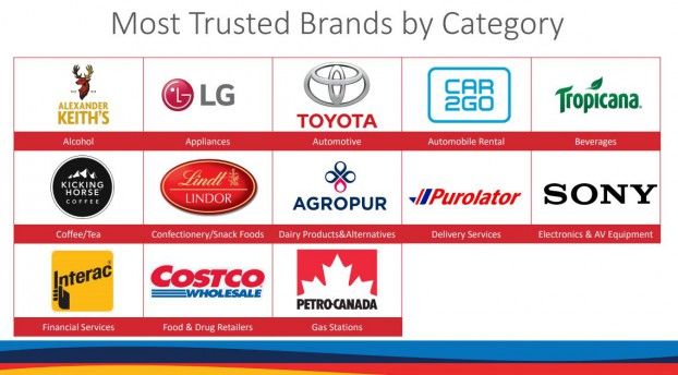 Gustavson Most Trusted-1