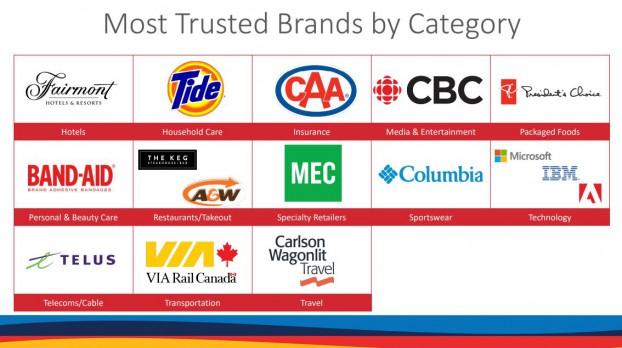 Gustavson Most Trusted-2