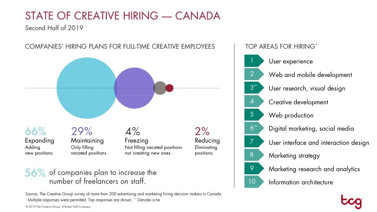 The Creative Group-2 In 3 Companies In Canada Plan to Expand Cre