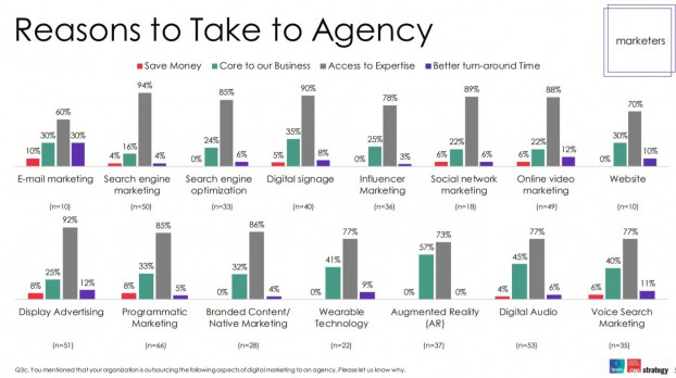 Reasons to take to agency