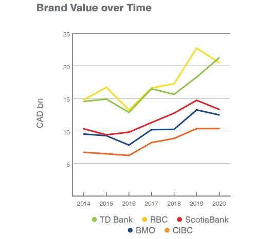 bank-value