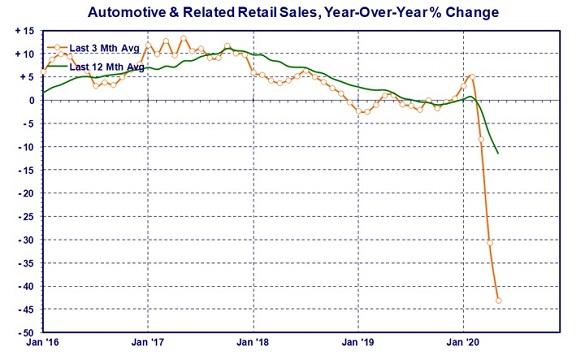 automotive-retail