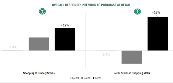 Intent-to-purchase