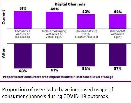 digital-channels