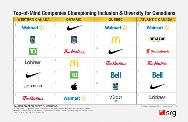 diversity-chart-regions-cdn