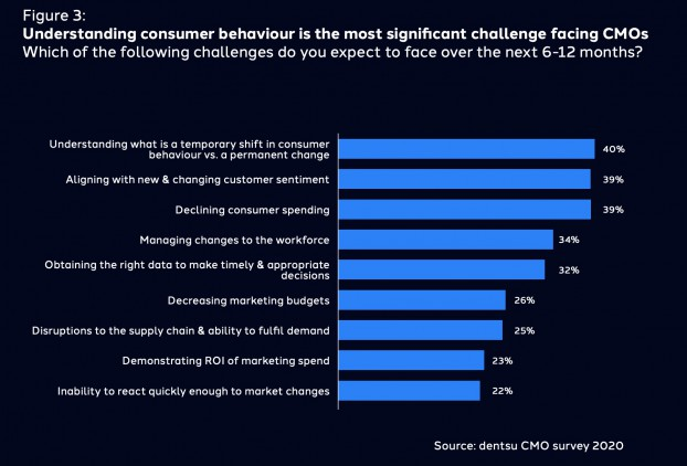 Challenges facing CMOs