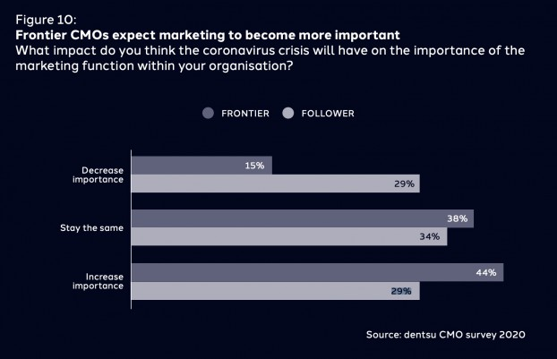 Expectations towards marketing function