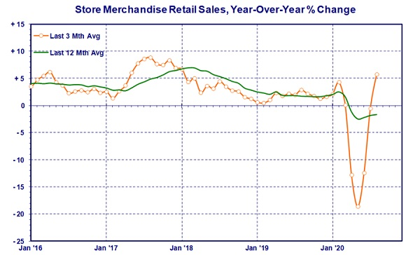 store-merchandise-retail
