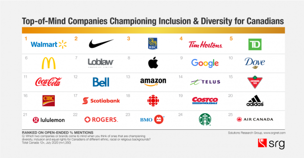 top-diversity-companies-cdn