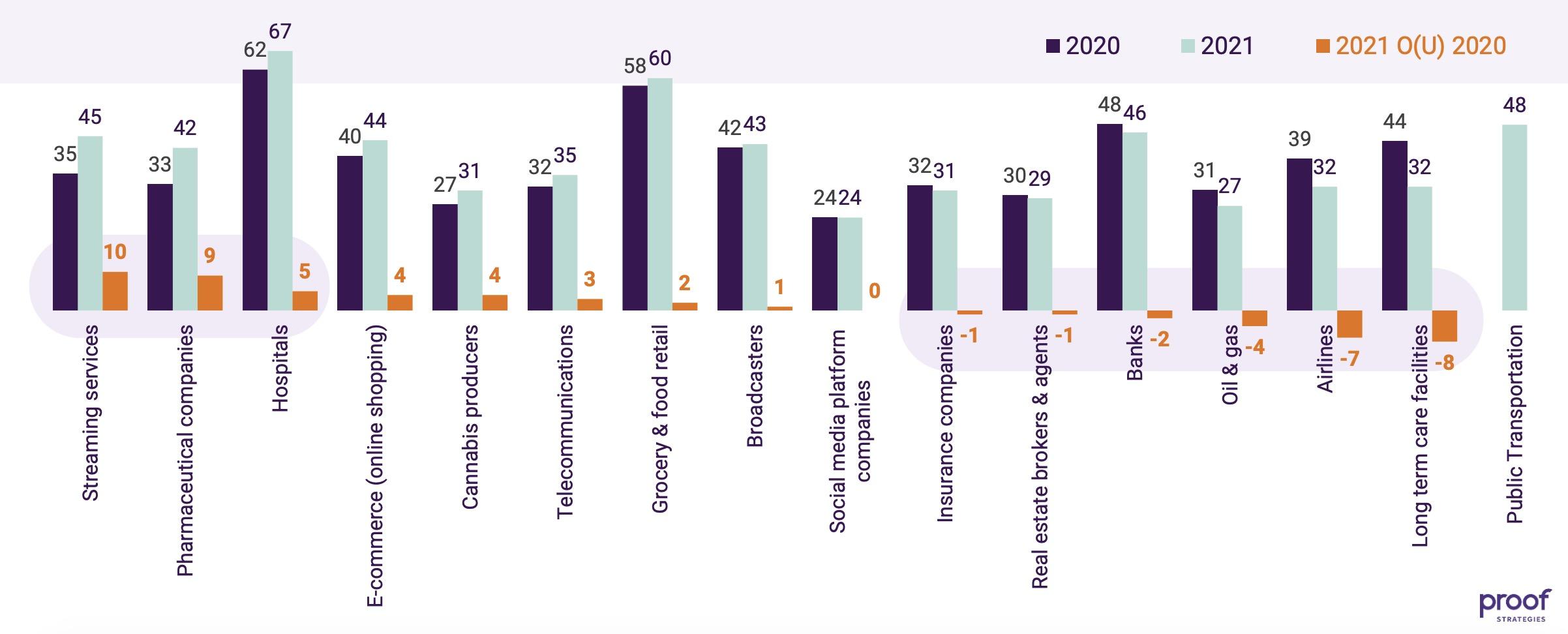 Trust across sectors_CanTrust Index