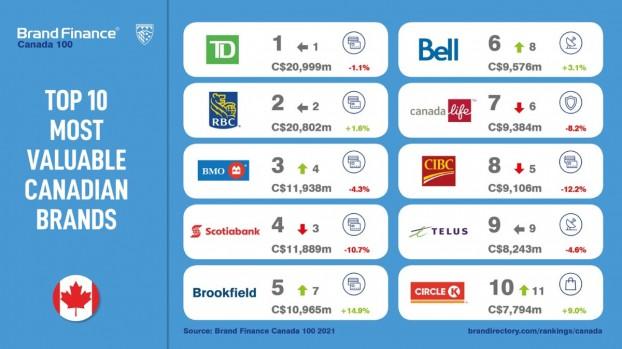 Brand Finance 2021