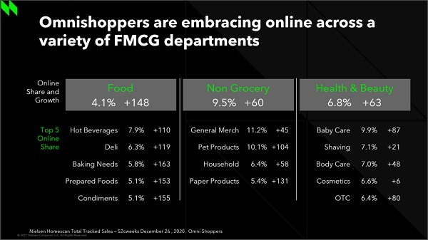 FMCG-categories