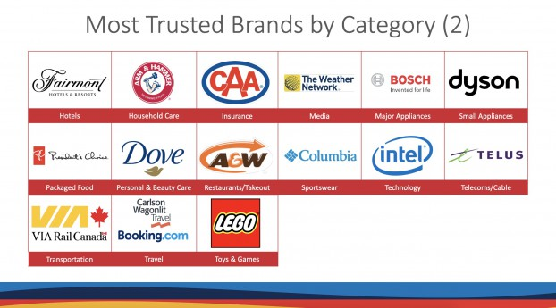 Gustavson Brand Trust 2021 - Categories