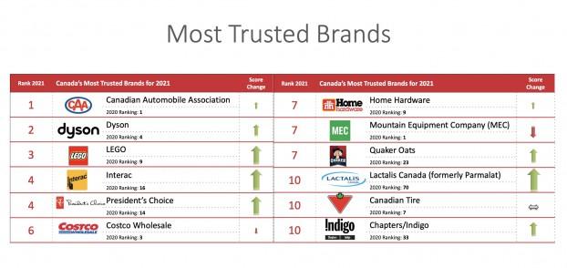 Gustavson Brand Trust Index