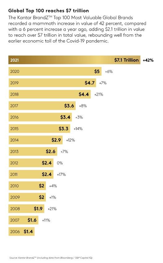 Brand value growth
